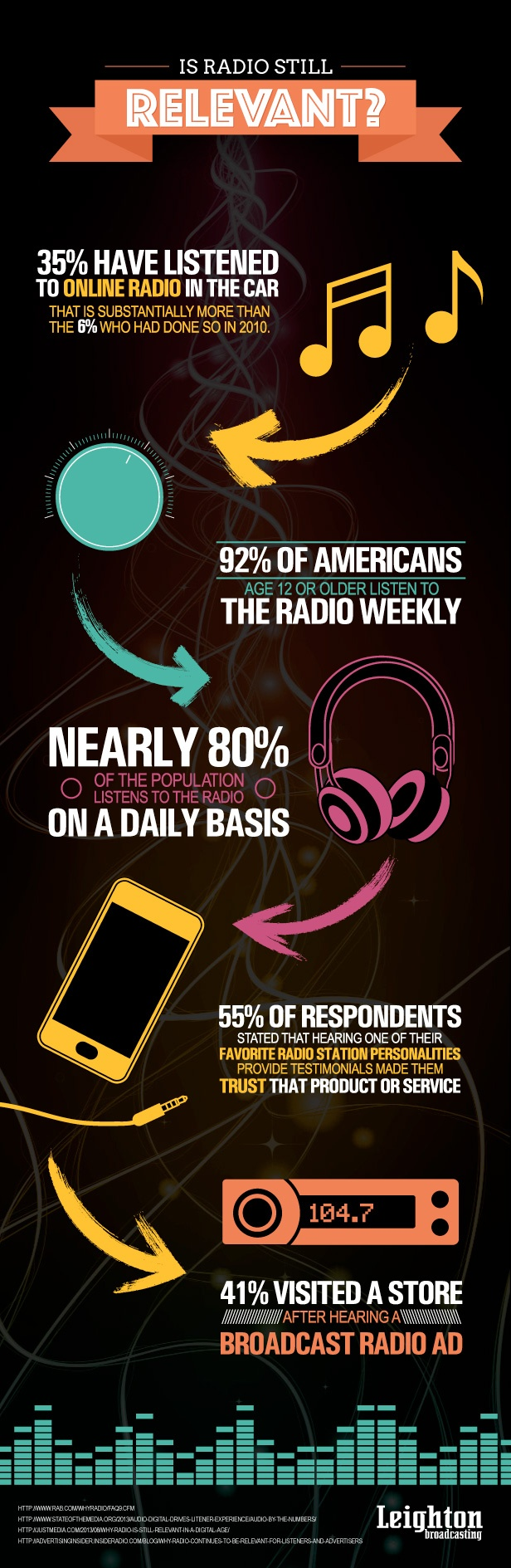 Radio Industry Statistics Infographic