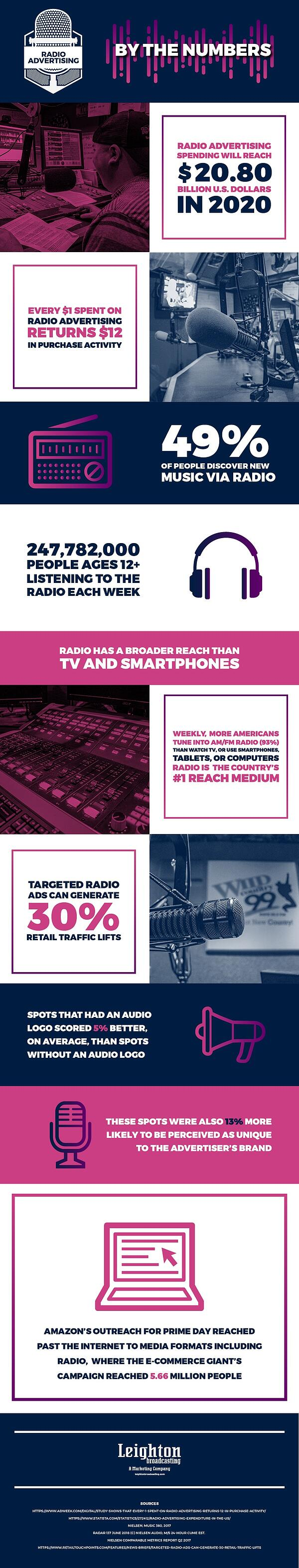 LB-Radio-Advertising-Numbers-Infographic-08-06-2018-Final