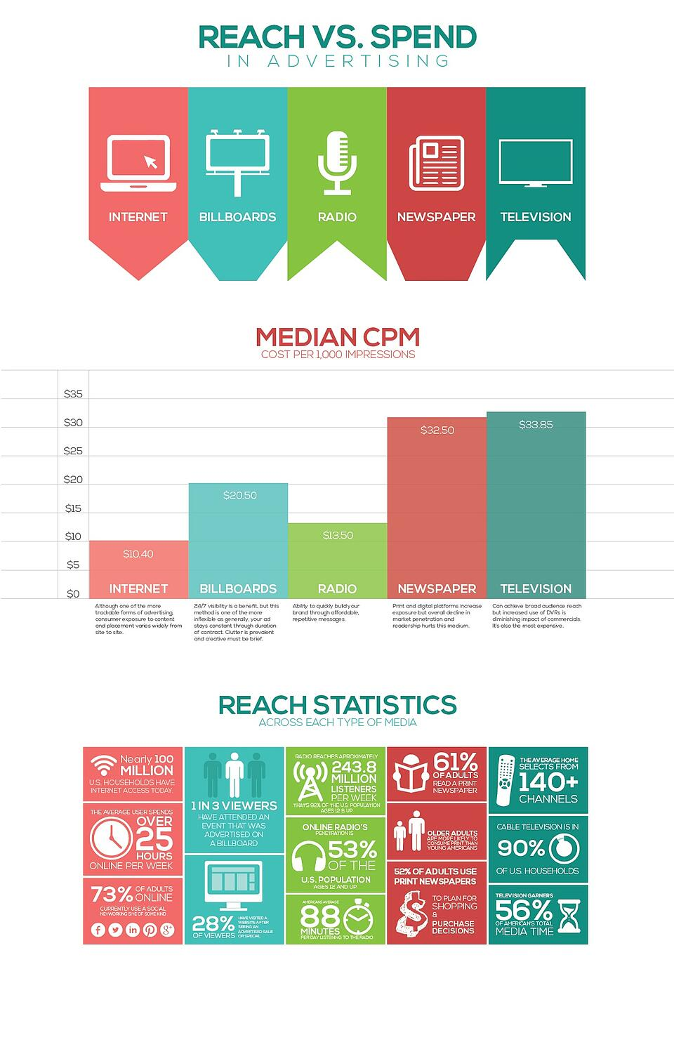 Reach vs Spend in Advertising [Infographic]