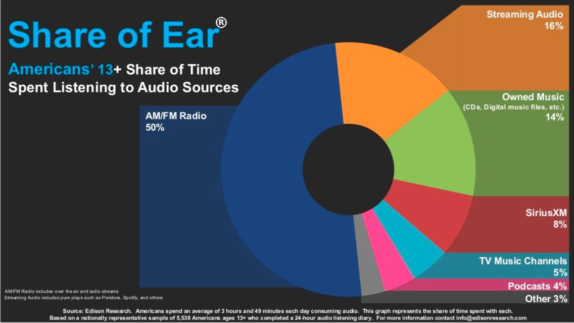 Radio is Still the Top Reach Medium